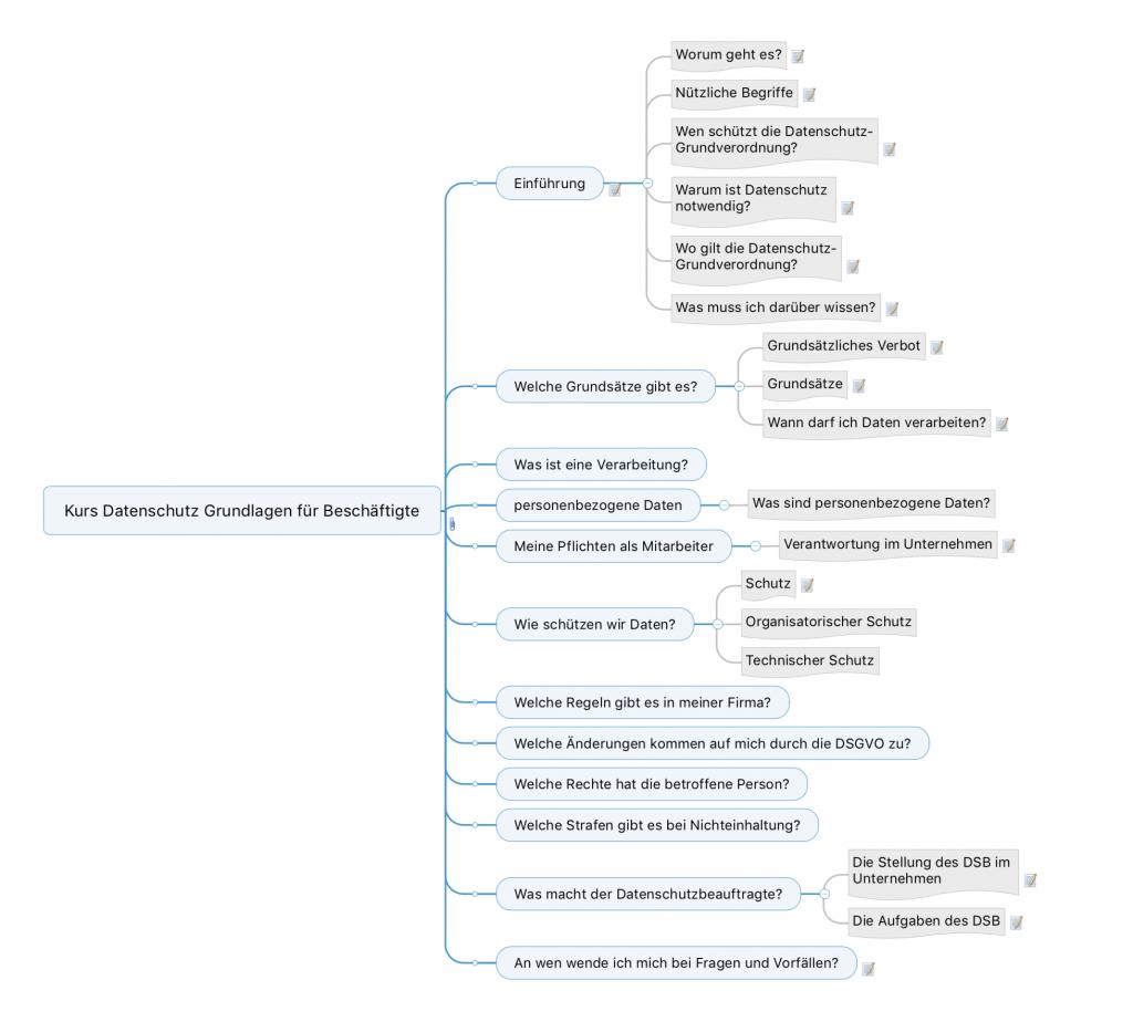 Mitarbeiter-Datenschutz Kursstruktur